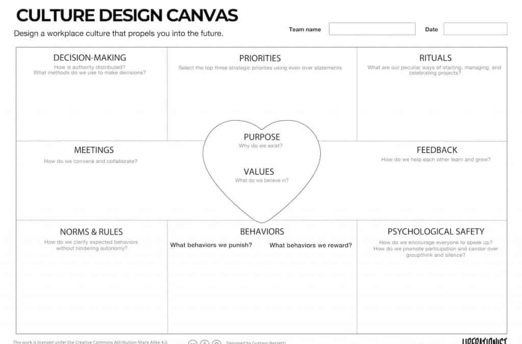 The Culture Design Canvas