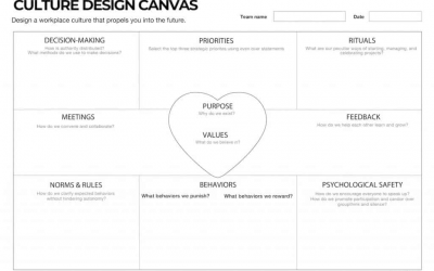 Weekend Reading – The Tool Series: Design Your Organisation's Culture with the Culture Design Canvas